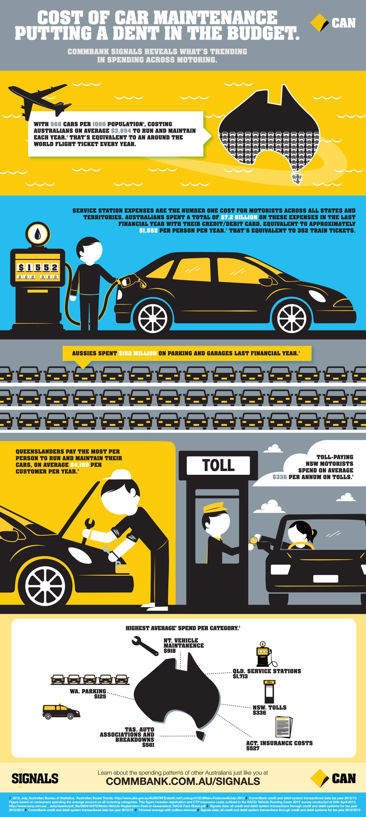 Cost of car maintenance